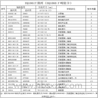 EQ1061T郑州(EQ1060 F吨轻卡)