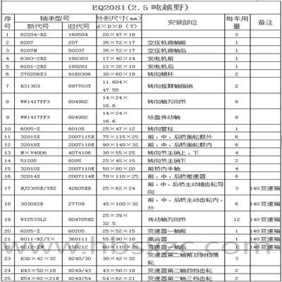 EQ2081(2.5吨越野)1