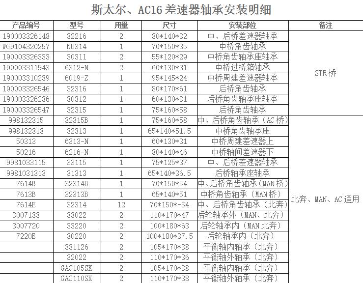 斯太尔、AC16差速器轴承安装明细